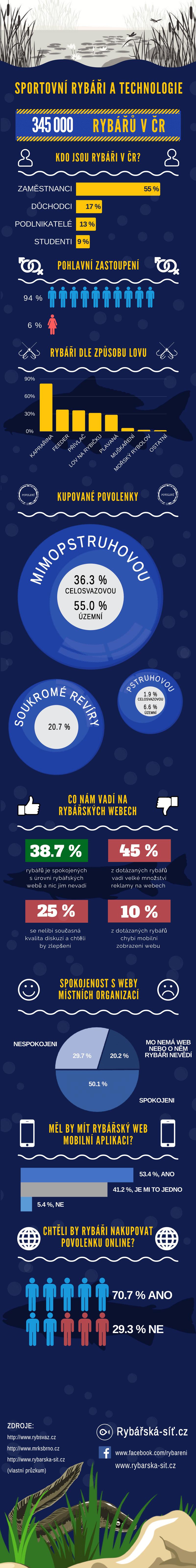 infografika průzkum mezi rybáři